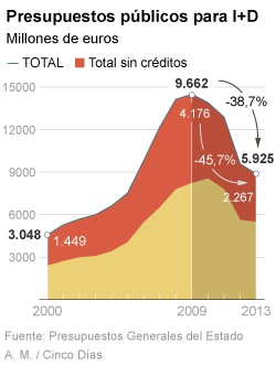El recorte de fondos públicos lleva al sistema de I+D a niveles de 2005.